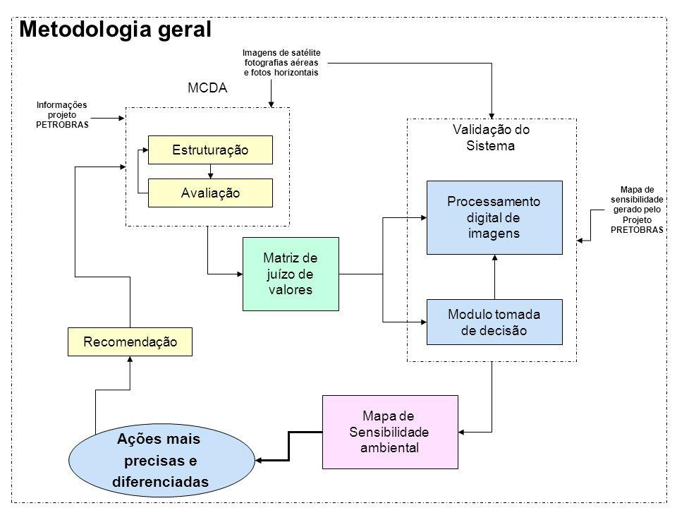 Validação do Sistema MCDA Estruturação Avaliação Recomendação Informações projeto PETROBRAS Imagens de satélite fotografias aéreas e fotos horizontais
