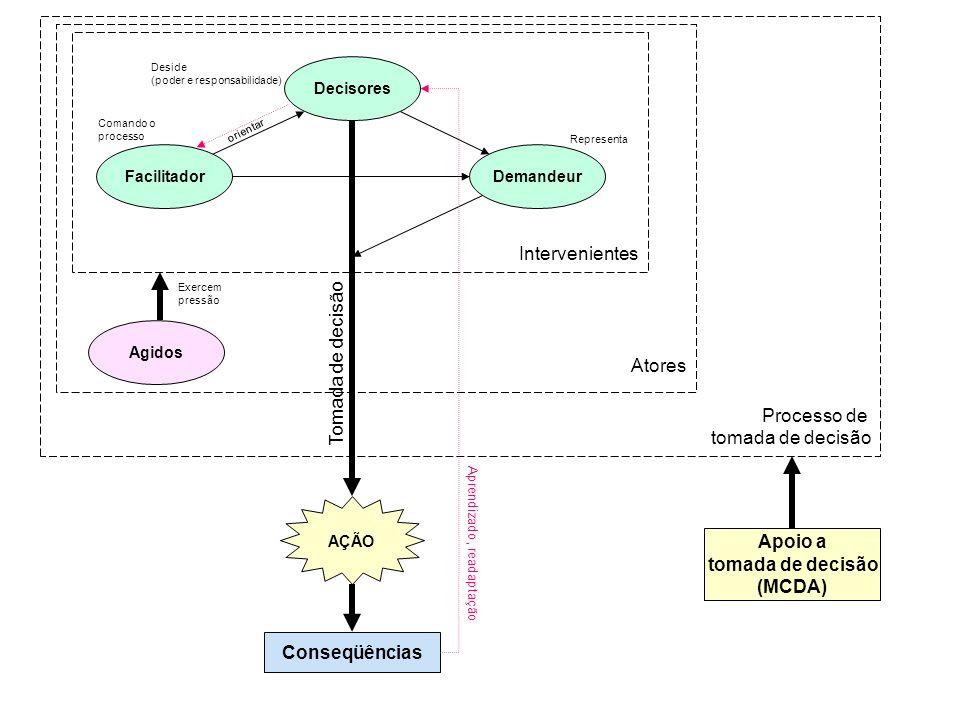 Processo de tomada de decisão Intervenientes Atores Decisores FacilitadorDemandeur AÇÃO Deside (poder e responsabilidade) Comando o processo Represent