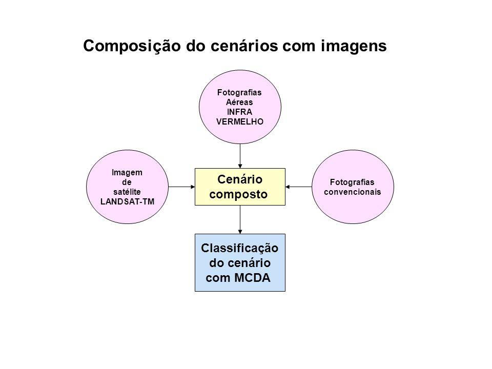 Composição do cenários com imagens Cenário composto Imagem de satélite LANDSAT-TM Fotografias Aéreas INFRA VERMELHO Fotografias convencionais Classifi