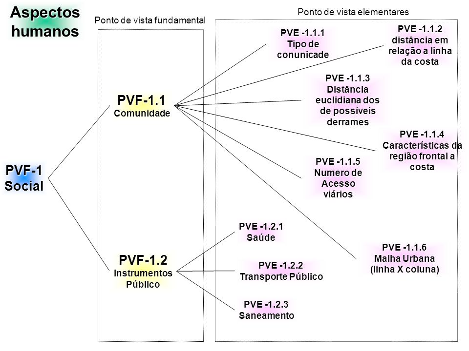 PVF-1.1Comunidade PVE -1.1.1 Tipo de conunicade PVE -1.1.2 distância em relação a linha da costa PVE -1.1.3 Distância euclidiana dos de possíveis derrames PVE -1.1.4 Malha Urbana (linha X coluna) PVE -1.1.5 Numero de Acesso viários PVE -1.1.6 Características da região frontal a costa Comunidade PVE-1.1.6.1 Extensão (testada geral) PVE-1.1.6.3Aglomeraçãoresidencial PVE-1.1.6.2 Altura das residências