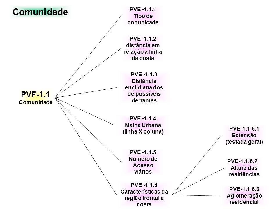 Fatores físicos PVF- 4 Geologia PVF- 4.1 PlataformacontinentalInterna PVF- 4.2 Planície costeira PVF- 4.3 Praia PVE - 4.2.1 Testemunhos Geológicos PVE - 4.3.1 Inclinação PVE - 4.3.2 Largura Ponto de vista fundamental Sub - Ponto de vista elementares PVE - 4.1.1 Tipo de Substrato (composição) PVE - 4.1.2 Mobilidade do Substrato PVE - 4.1.3 Percolação o óleo PVE - 4.1.4 Acesso pelo substrato