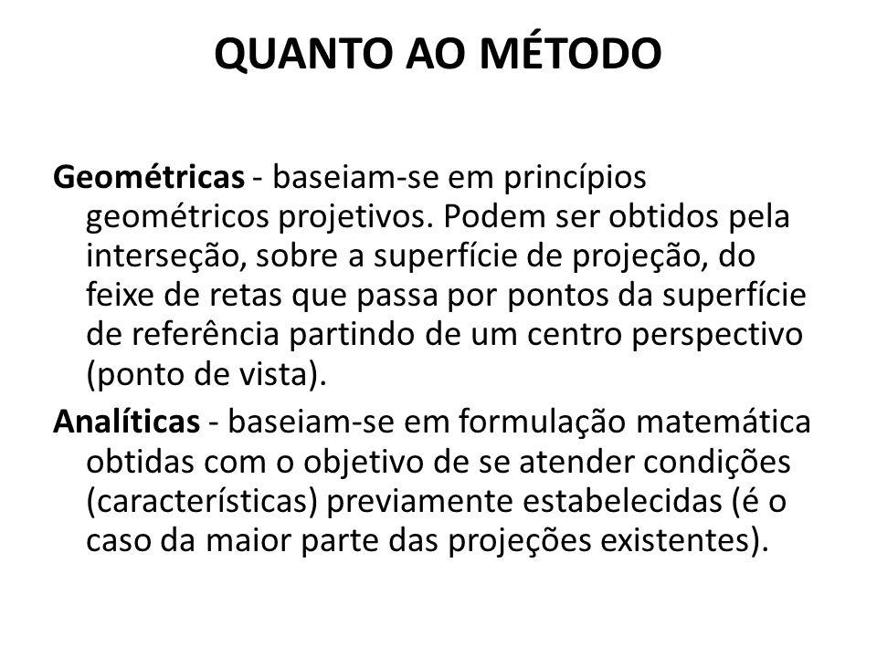 QUANTO AO MÉTODO Geométricas - baseiam-se em princípios geométricos projetivos. Podem ser obtidos pela interseção, sobre a superfície de projeção, do