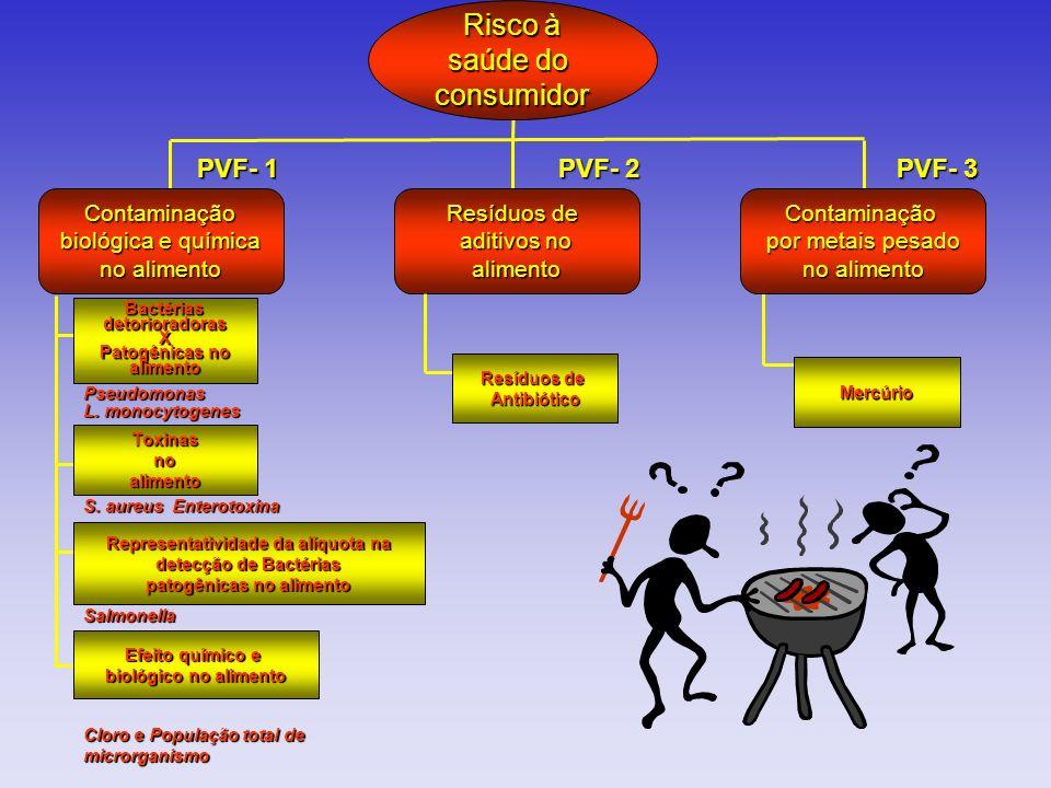 Resíduos de aditivos no alimentoContaminação por metais pesado no alimento PVF- 2 PVF- 3 Contaminação biológica e química no alimento Pseudomonas L. m