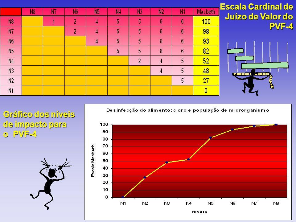 Escala Cardinal de Juízo de Valor do PVF-4 Gráfico dos níveis de impacto para o PVF-4