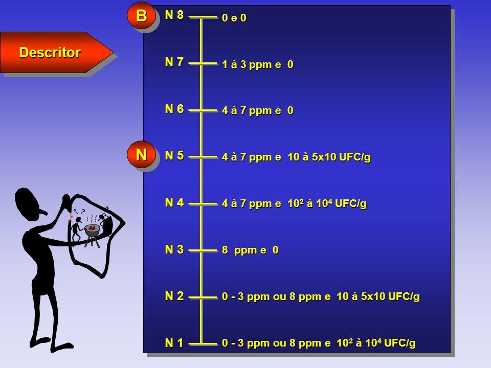 N 8 0 e 0 N 7 N 1 N 6 N 5 N 4 N 3 N 2 1 à 3 ppm e 0 4 à 7 ppm e 0 4 à 7 ppm e 10 à 5x10 UFC/g 4 à 7 ppm e 10 2 à 10 4 UFC/g 8 ppm e 0 0 - 3 ppm ou 8 p