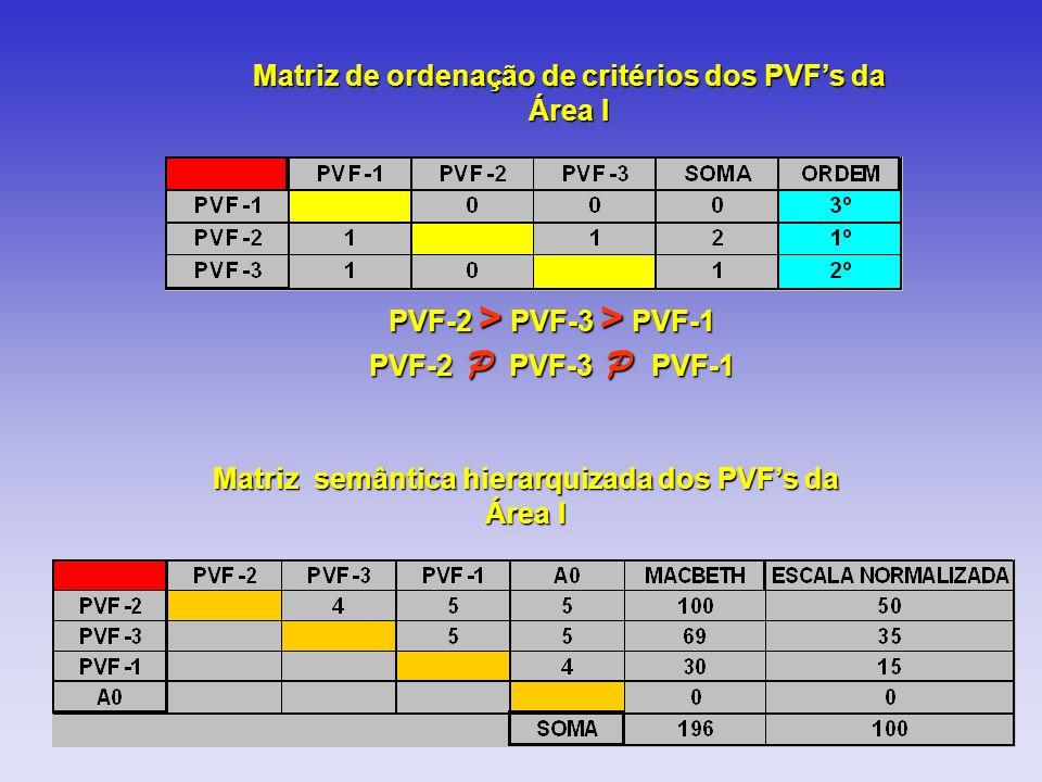 PVF-2 > PVF-3 > PVF-1 PVF-2 P PVF-3 P PVF-1 Matriz semântica hierarquizada dos PVFs da Área I Matriz de ordenação de critérios dos PVFs da Área I
