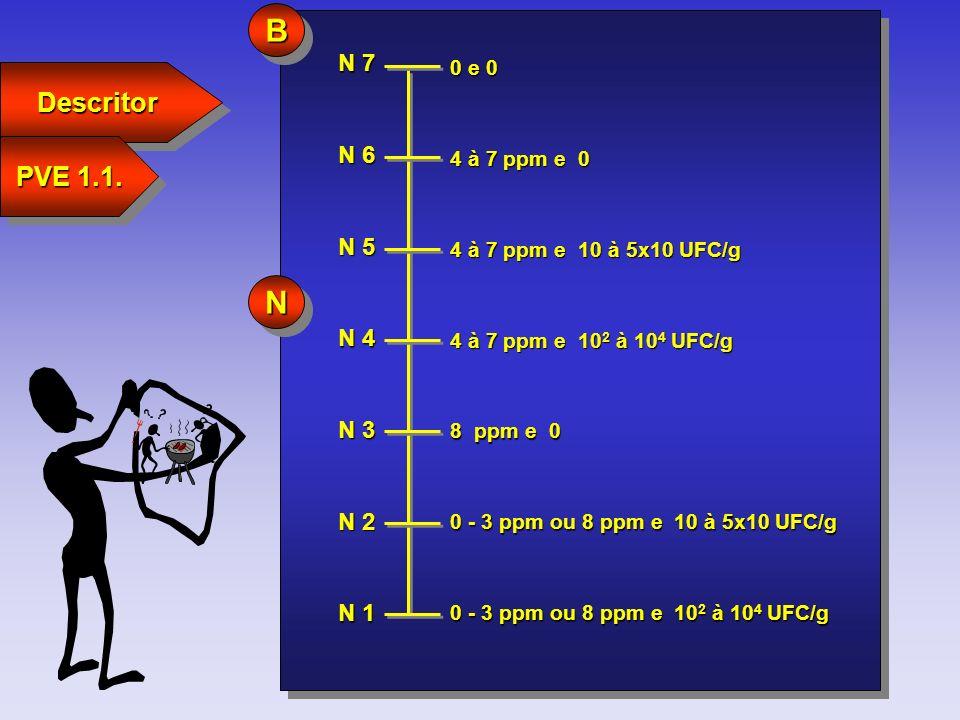 N 7 N 1 N 6 N 5 N 4 N 3 N 2 0 e 0 4 à 7 ppm e 0 4 à 7 ppm e 10 à 5x10 UFC/g 4 à 7 ppm e 10 2 à 10 4 UFC/g 8 ppm e 0 0 - 3 ppm ou 8 ppm e 10 à 5x10 UFC