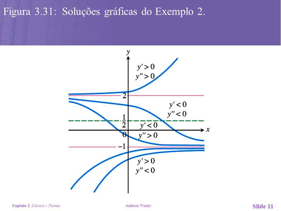 Capítulo 2 Cálculo – Thomas Addison Wesley Slide 11 Figura 3.31: Soluções gráficas do Exemplo 2.