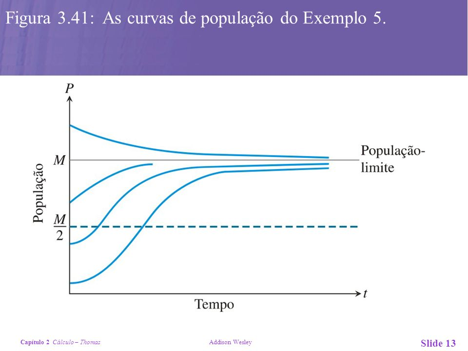 Capítulo 2 Cálculo – Thomas Addison Wesley Slide 13 Figura 3.41: As curvas de população do Exemplo 5.