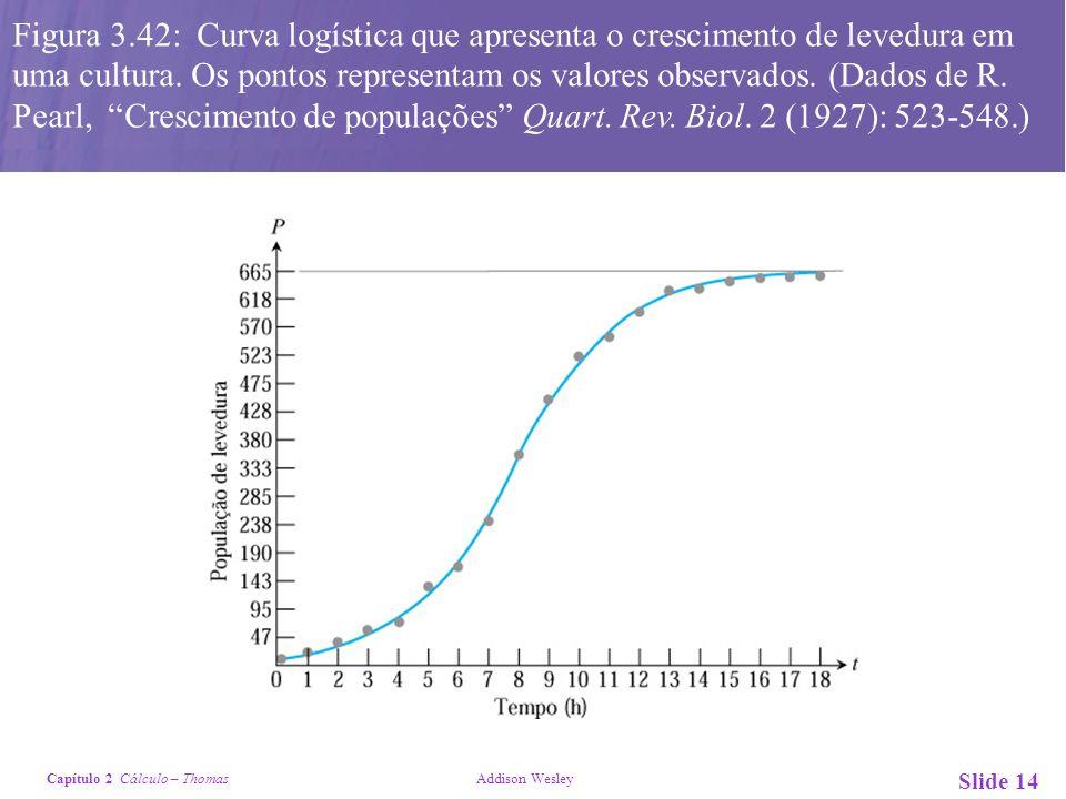 Capítulo 2 Cálculo – Thomas Addison Wesley Slide 14 Figura 3.42: Curva logística que apresenta o crescimento de levedura em uma cultura. Os pontos rep