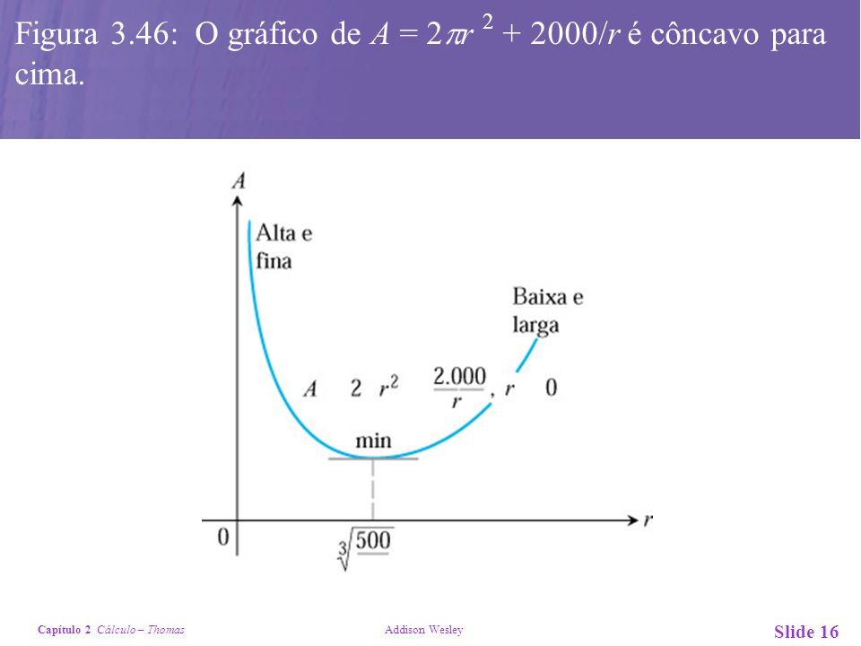Capítulo 2 Cálculo – Thomas Addison Wesley Slide 16 Figura 3.46: O gráfico de A = 2 r 2 + 2000/r é côncavo para cima.