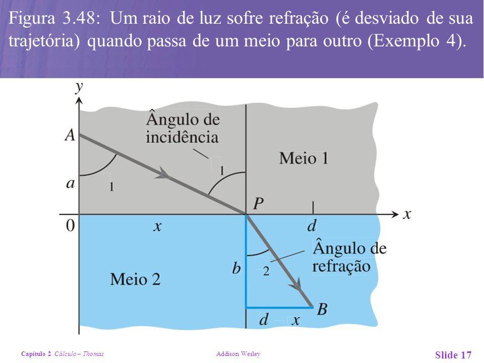 Capítulo 2 Cálculo – Thomas Addison Wesley Slide 17 Figura 3.48: Um raio de luz sofre refração (é desviado de sua trajetória) quando passa de um meio