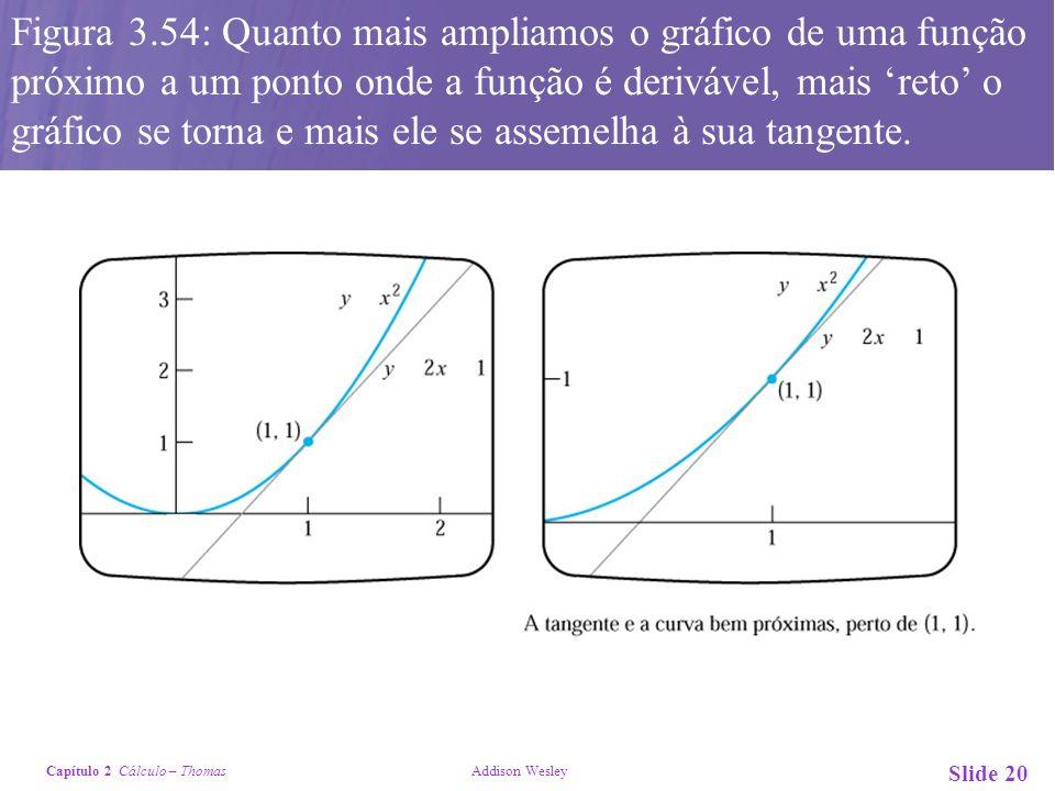 Capítulo 2 Cálculo – Thomas Addison Wesley Slide 20 Figura 3.54: Quanto mais ampliamos o gráfico de uma função próximo a um ponto onde a função é deri