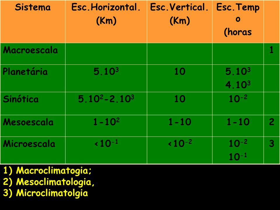 SistemaEsc.Horizontal. (Km) Esc.Vertical. (Km) Esc.Temp o (horas Macroescala1 Planetária5.10 3 105.10 3 4.10 3 Sinótica5.10 2 -2.10 3 1010 -2 Mesoesca