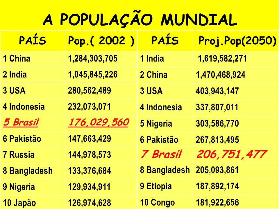 PAÍSPop.( 2002 ) 1 China1,284,303,705 2 India1,045,845,226 3 USA280,562,489 4 Indonesia232,073,071 5 Brasil176,029,560 6 Pakistão147,663,429 7 Russia144,978,573 8 Bangladesh133,376,684 9 Nigeria129,934,911 10 Japão126,974,628 PAÍSProj.Pop(2050) 1 India 1,619,582,271 2 China1,470,468,924 3 USA403,943,147 4 Indonesia337,807,011 5 Nigeria303,586,770 6 Pakistão267,813,495 7 Brasil206,751,477 8 Bangladesh205,093,861 9 Etiopia187,892,174 10 Congo181,922,656