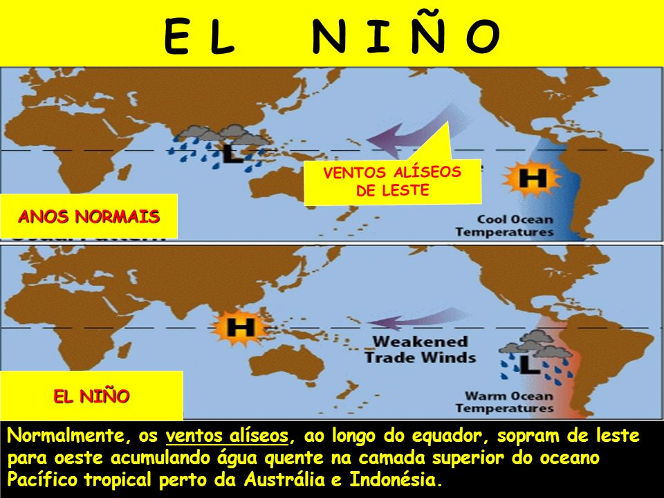 Normalmente, os ventos alíseos, ao longo do equador, sopram de leste para oeste acumulando água quente na camada superior do oceano Pacífico tropical