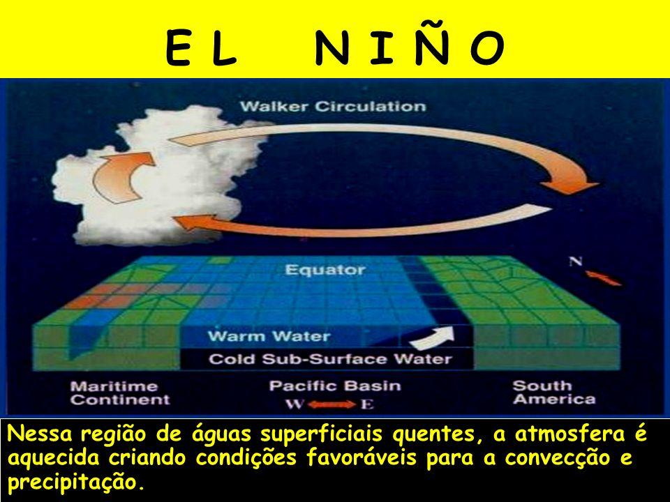 Nessa região de águas superficiais quentes, a atmosfera é aquecida criando condições favoráveis para a convecção e precipitação.