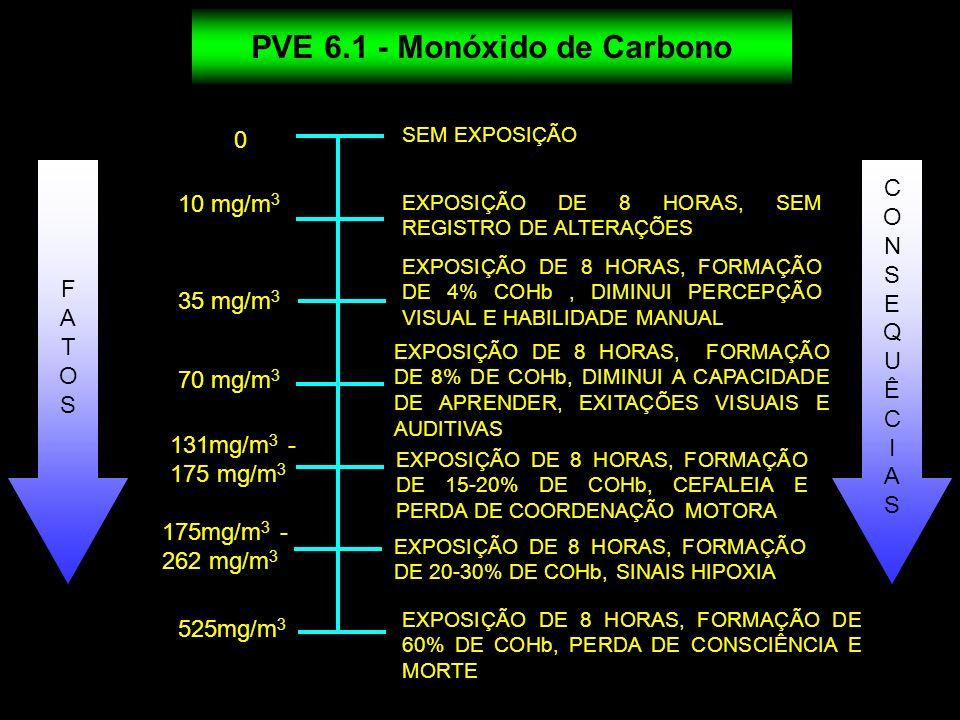 0 10 mg/m 3 SEM EXPOSIÇÃO EXPOSIÇÃO DE 8 HORAS, FORMAÇÃO DE 8% DE COHb, DIMINUI A CAPACIDADE DE APRENDER, EXITAÇÕES VISUAIS E AUDITIVAS EXPOSIÇÃO DE 8