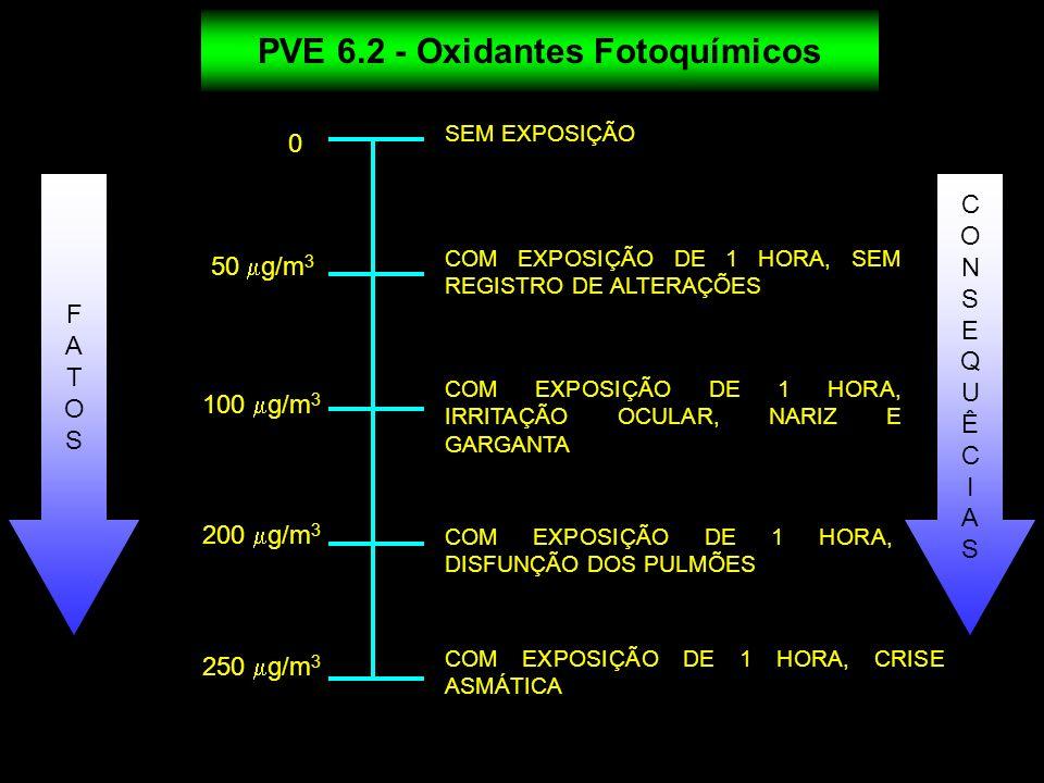 0 50 g/m 3 SEM EXPOSIÇÃO COM EXPOSIÇÃO DE 1 HORA, SEM REGISTRO DE ALTERAÇÕES COM EXPOSIÇÃO DE 1 HORA, IRRITAÇÃO OCULAR, NARIZ E GARGANTA COM EXPOSIÇÃO