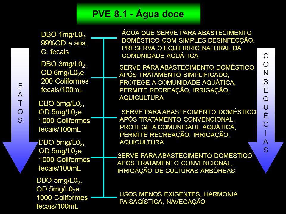 ÁGUA QUE SERVE PARA ABASTECIMENTO DOMÉSTICO COM SIMPLES DESINFECÇÃO, PRESERVA O EQUÍLIBRIO NATURAL DA COMUNIDADE AQUÁTICA PVE 8.1 - Água doce DBO 1mg/