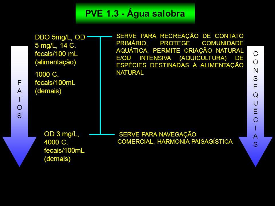 SERVE PARA RECREAÇÃO DE CONTATO PRIMÁRIO, PROTEGE COMUNIDADE AQUÁTICA, PERMITE CRIAÇÃO NATURAL E/OU INTENSIVA (AQUICULTURA) DE ESPÉCIES DESTINADAS À A