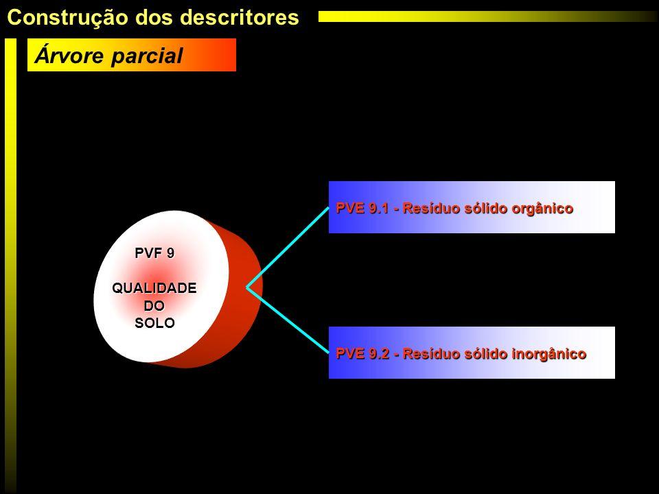 PVF 9 QUALIDADE DO DOSOLO PVE 9.1 - Resíduo sólido orgânico PVE 9.2 - Resíduo sólido inorgânico Árvore parcial Construção dos descritores