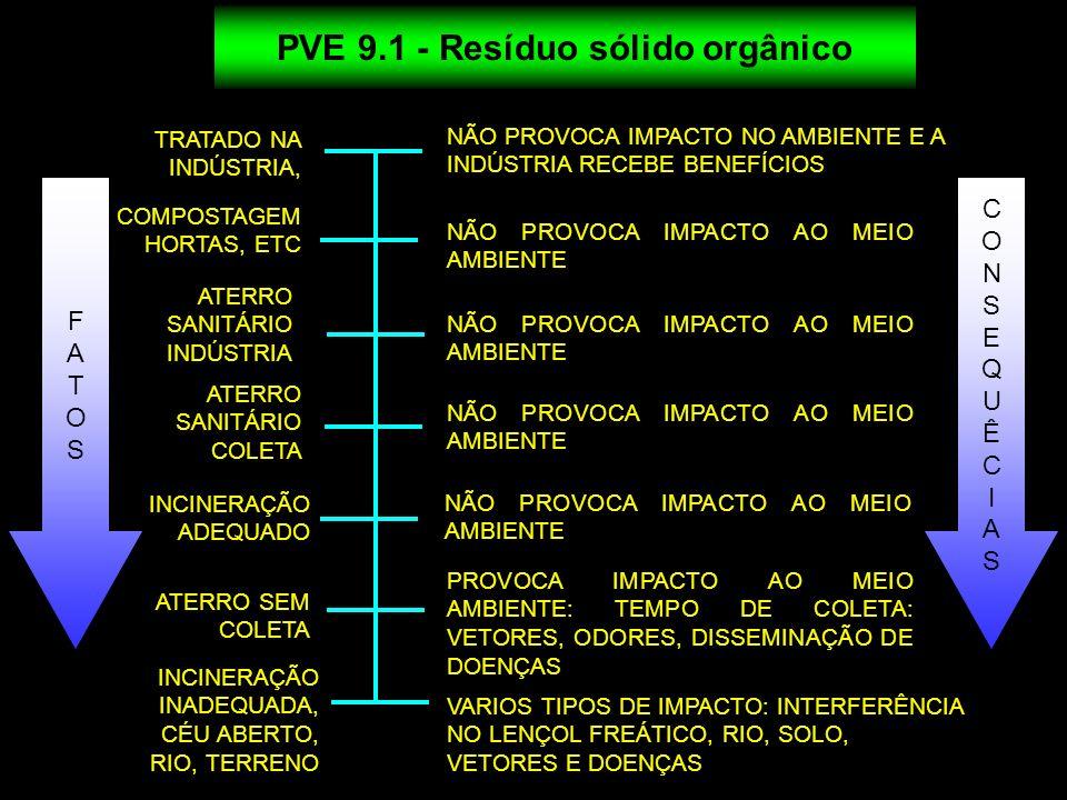 PVE 9.1 - Resíduo sólido orgânico COMPOSTAGEM HORTAS, ETC NÃO PROVOCA IMPACTO NO AMBIENTE E A INDÚSTRIA RECEBE BENEFÍCIOS NÃO PROVOCA IMPACTO AO MEIO