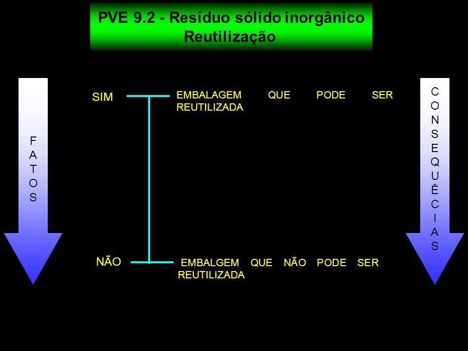 EMBALAGEM QUE PODE SER REUTILIZADA SIM NÃO EMBALGEM QUE NÃO PODE SER REUTILIZADA PVE 9.2 - Resíduo sólido inorgânico Reutilização FATOSFATOS CONSEQUÊC