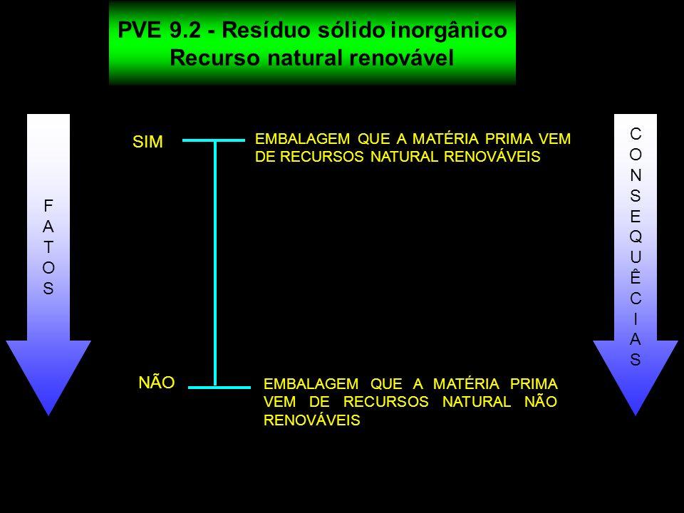 EMBALAGEM QUE A MATÉRIA PRIMA VEM DE RECURSOS NATURAL RENOVÁVEIS SIM NÃO PVE 9.2 - Resíduo sólido inorgânico Recurso natural renovável EMBALAGEM QUE A