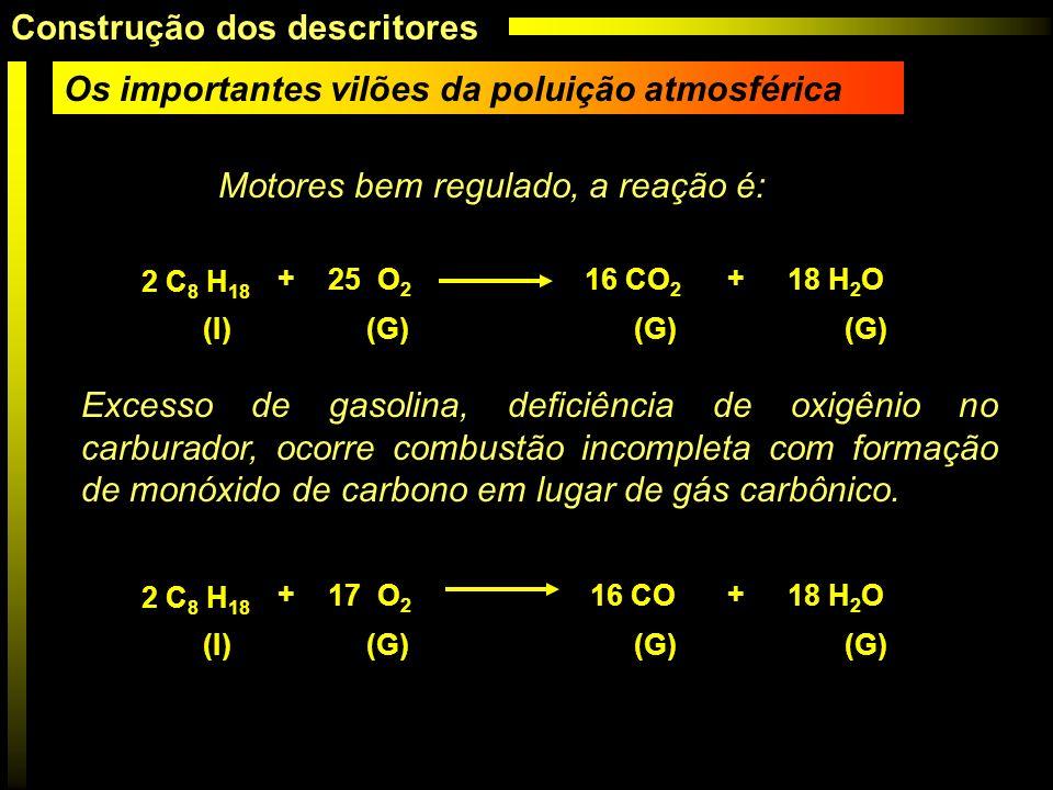 Motores bem regulado, a reação é: Excesso de gasolina, deficiência de oxigênio no carburador, ocorre combustão incompleta com formação de monóxido de