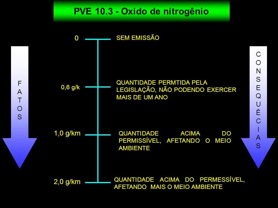 PVE 10.3 - Oxido de nitrogênio 0 SEM EMISSÃO QUANTIDADE PERMTIDA PELA LEGISLAÇÃO, NÃO PODENDO EXERCER MAIS DE UM ANO QUANTIDADE ACIMA DO PERMISSÍVEL,