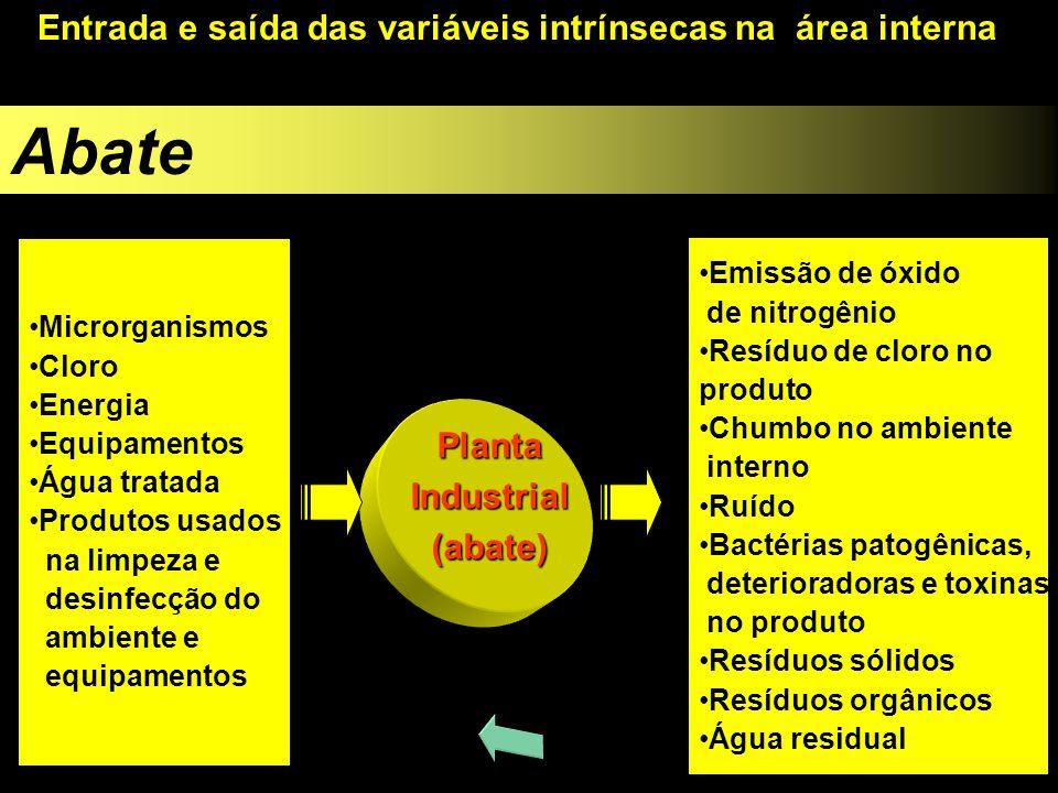 Entrada e saída das variáveis intrínsecas na área interna Microrganismos Cloro Energia Equipamentos Água tratada Produtos usados na limpeza e desinfec