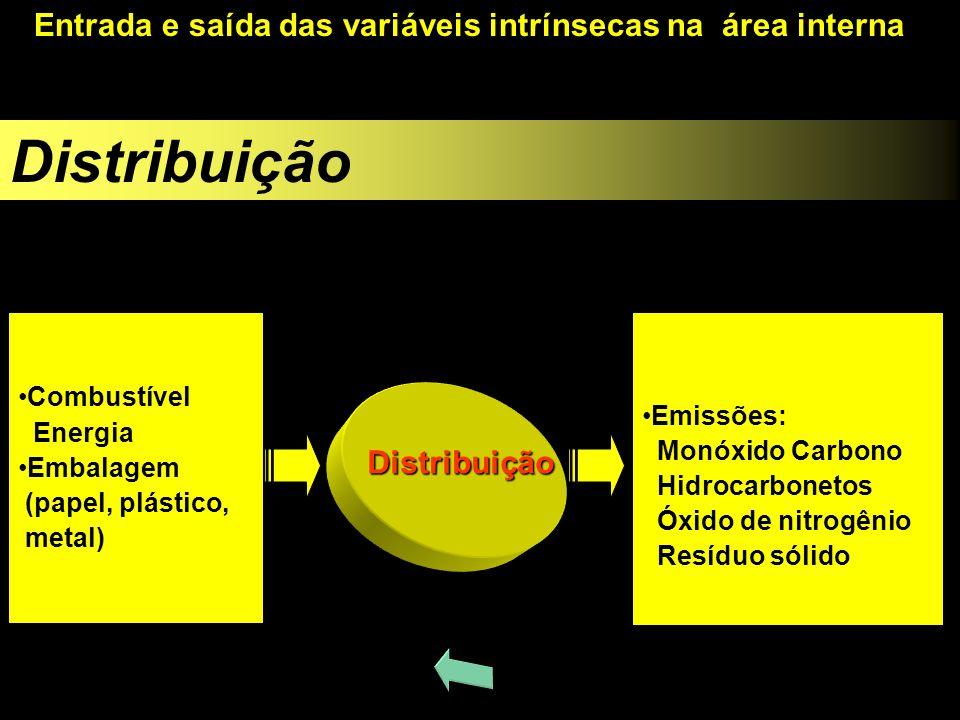 Combustível Energia Embalagem (papel, plástico, metal) Emissões: Monóxido Carbono Hidrocarbonetos Óxido de nitrogênio Resíduo sólido Distribuição Dist