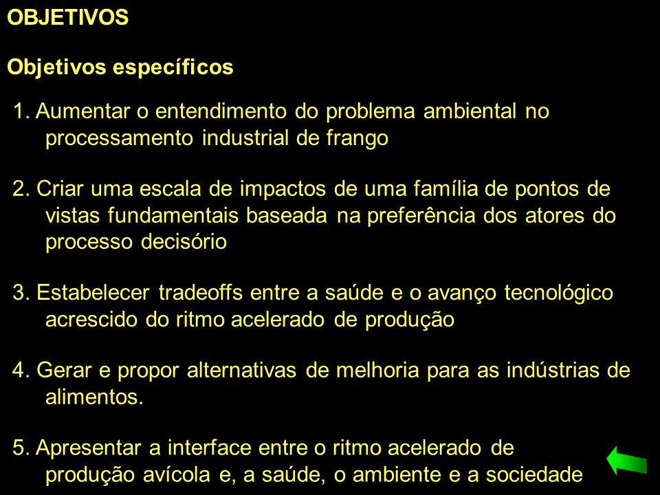 OBJETIVOS Objetivos específicos 1. Aumentar o entendimento do problema ambiental no processamento industrial de frango 2. Criar uma escala de impactos
