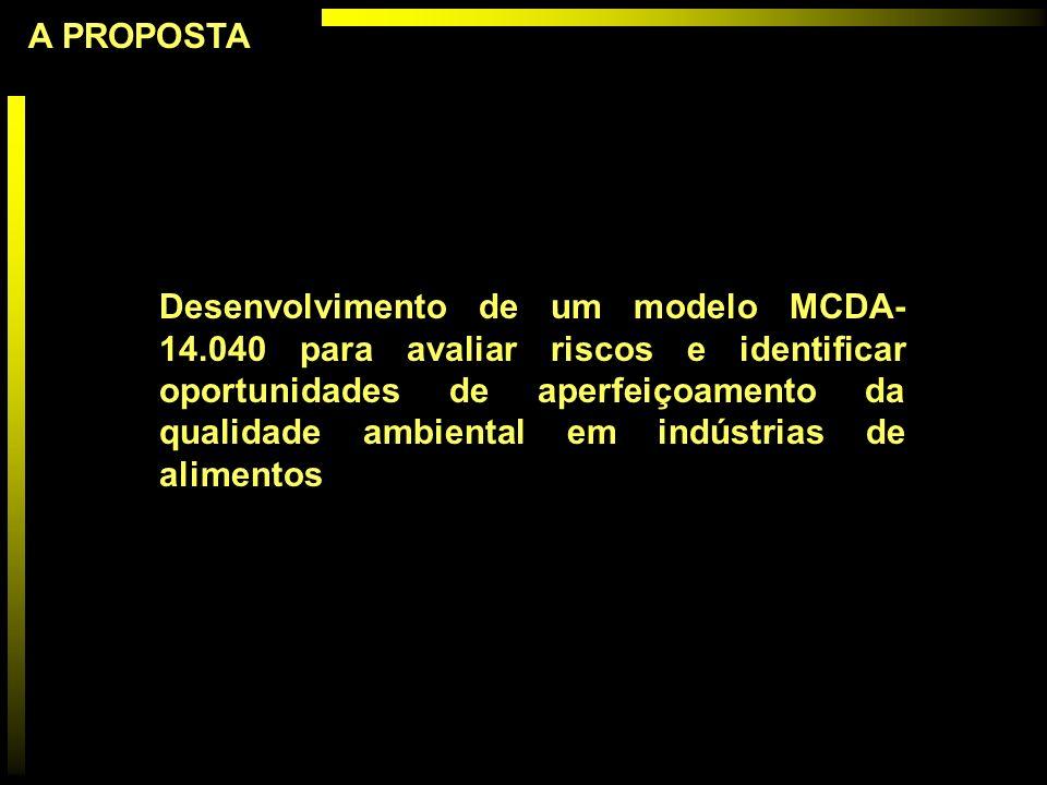 A PROPOSTA Desenvolvimento de um modelo MCDA- 14.040 para avaliar riscos e identificar oportunidades de aperfeiçoamento da qualidade ambiental em indú
