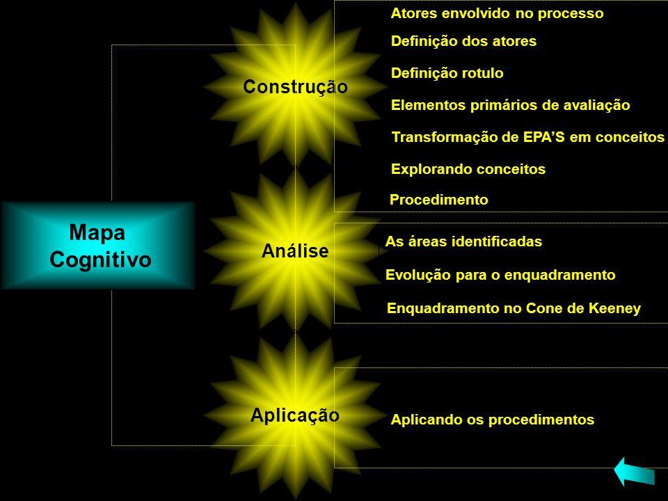 Construção Análise Aplicação Mapa Cognitivo Definição dos atores Definição rotulo Elementos primários de avaliação Transformação de EPAS em conceitos