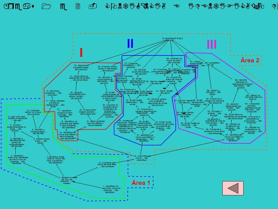 - - - - I II III Área 1 Área 2 Áreas 1 e 2 - CONTIGÊNCIA E IDENTIFICAÇÃO DO RISCO