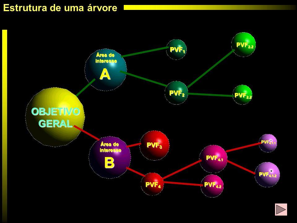 OBJETIVOGERAL Área de interesse interesse A B PVF 1 PVF 2 PVF 3 PVF 4 PVF 2.2 PVF 4.2 PVF 4.1 PVF 4.1.1 PVF 4.1.2 Estrutura de uma árvore