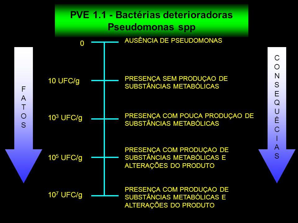 PVE 1.1 - Bactérias deterioradoras Pseudomonas spp 0 10 UFC/g 10 3 UFC/g 10 5 UFC/g 10 7 UFC/g FATOSFATOS CONSEQUÊCIASCONSEQUÊCIAS AUSÊNCIA DE PSEUDOM