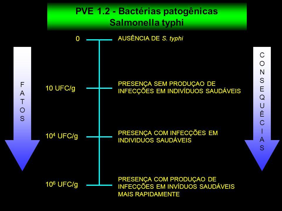 0 10 UFC/g 10 4 UFC/g 10 6 UFC/g FATOSFATOS CONSEQUÊCIASCONSEQUÊCIAS AUSÊNCIA DE S. typhi PRESENÇA SEM PRODUÇAO DE INFECÇÕES EM INDIVÍDUOS SAUDÁVEIS P