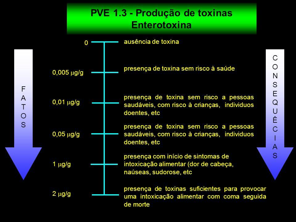PVE 1.3 - Produção de toxinas Enterotoxina 0 0,005 g/g 0,01 g/g 0,05 g/g ausência de toxina presença de toxina sem risco a pessoas saudáveis, com risc