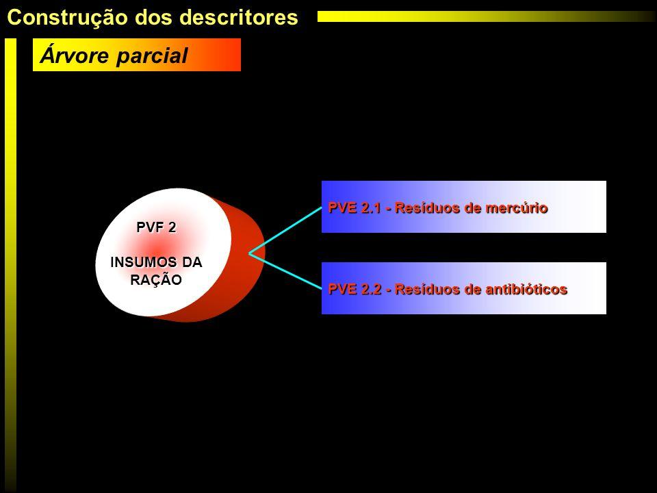 PVF 2 INSUMOS DA RAÇÃO PVE 2.1 - Resíduos de mercúrio PVE 2.2 - Resíduos de antibióticos Árvore parcial Construção dos descritores