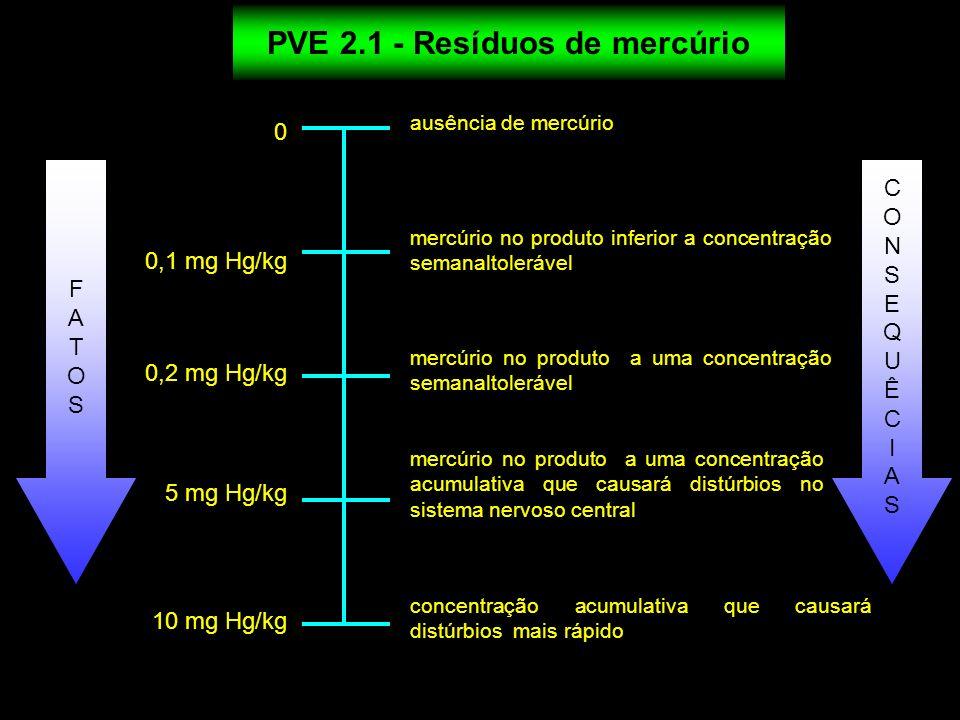 0 0,1 mg Hg/kg ausência de mercúrio mercúrio no produto inferior a concentração semanaltolerável mercúrio no produto a uma concentração semanaltoleráv