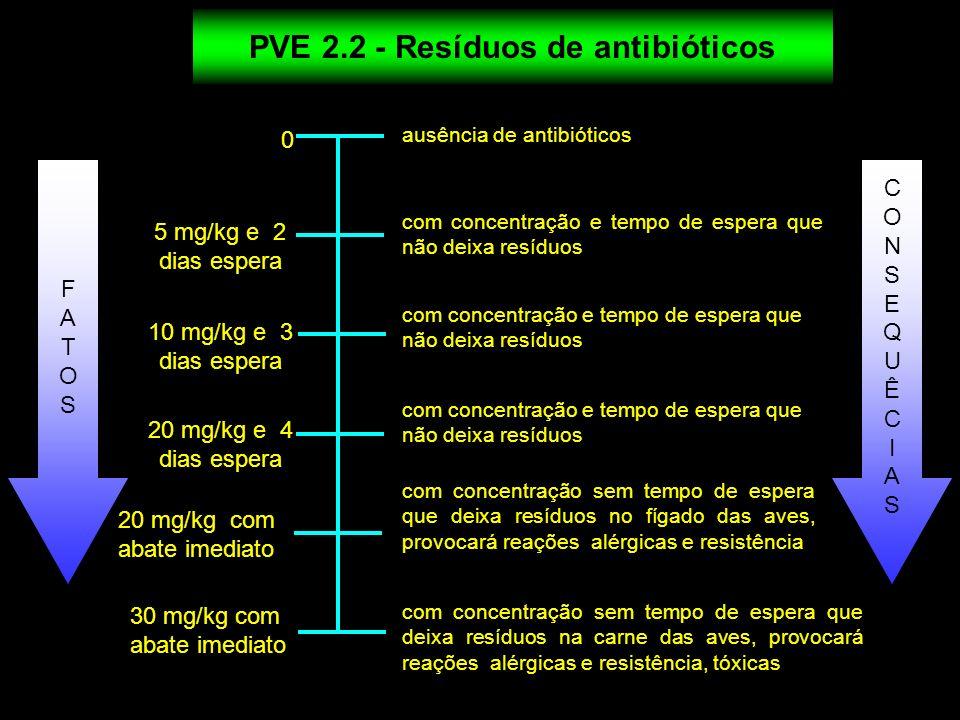 0 5 mg/kg e 2 dias espera ausência de antibióticos com concentração e tempo de espera que não deixa resíduos com concentração sem tempo de espera que