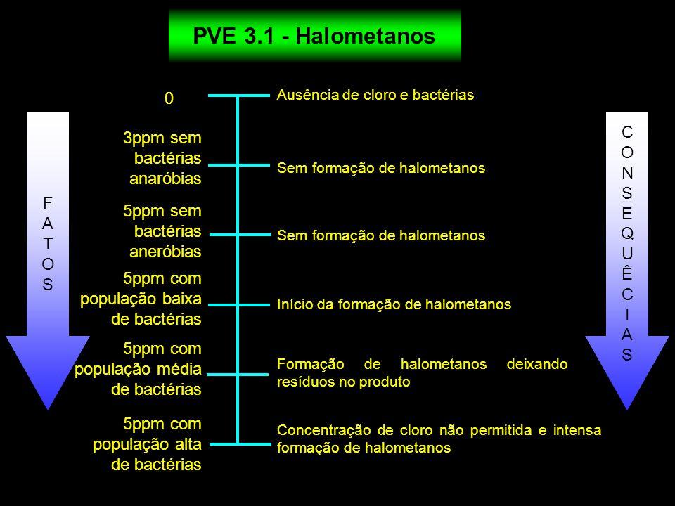 0 3ppm sem bactérias anaróbias Ausência de cloro e bactérias Início da formação de halometanos Sem formação de halometanos Formação de halometanos dei