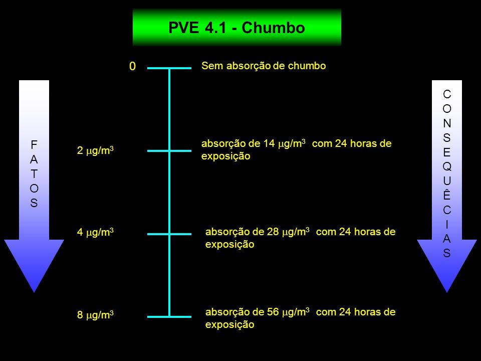 0 2 g/m 3 4 g/m 3 8 g/m 3 Sem absorção de chumbo absorção de 14 g/m 3 com 24 horas de exposição PVE 4.1 - Chumbo absorção de 28 g/m 3 com 24 horas de
