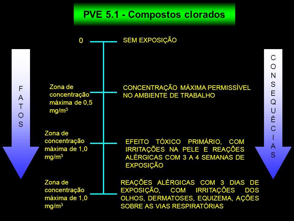 0 Zona de concentração máxima de 1,0 mg/m 3 SEM EXPOSIÇÃO CONCENTRAÇÃO MÁXIMA PERMISSÍVEL NO AMBIENTE DE TRABALHO EFEITO TÓXICO PRIMÁRIO, COM IRRITAÇÕ