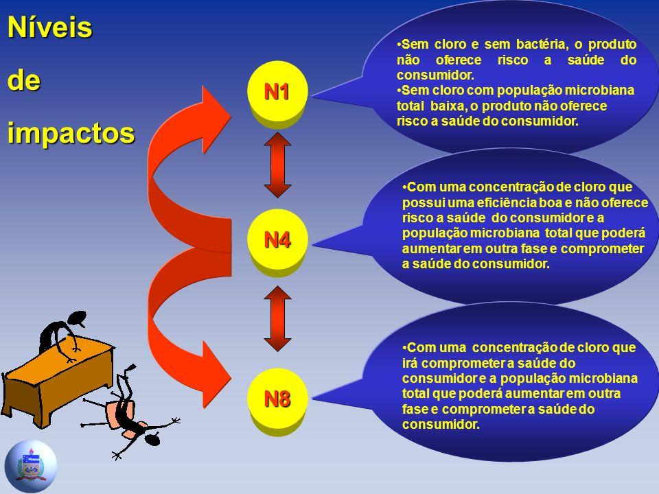 N4 N1 N8 Sem cloro e sem bactéria, o produto não oferece risco a saúde do consumidor.