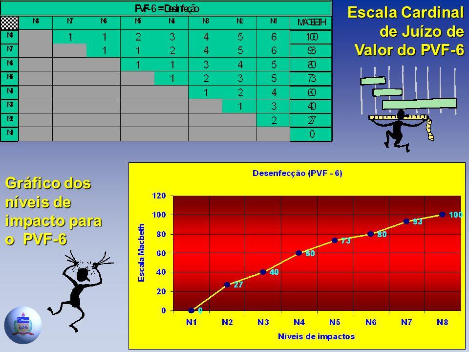Escala Cardinal de Juízo de Valor do PVF-6 Gráfico dos níveis de impacto para o PVF-6