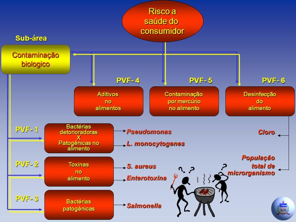 AditivosnoalimentosContaminação por mercúrio no alimento Desinfecçãodoalimento BactériasdetorioradorasX Patogênicas no alimento Toxinasnoalimento Bactériaspatogênicas PVF- 4 PVF- 5 PVF- 6 PVF- 1 PVF- 2 PVF- 3 Risco a saúde do consumidor Contaminaçãobiologico Sub-área Pseudomonas L.